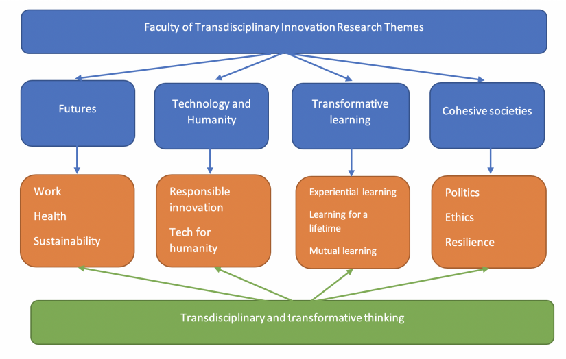 TDI Research Theme diagram