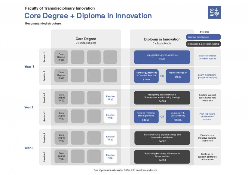Diploma in Innovation course structure diagram