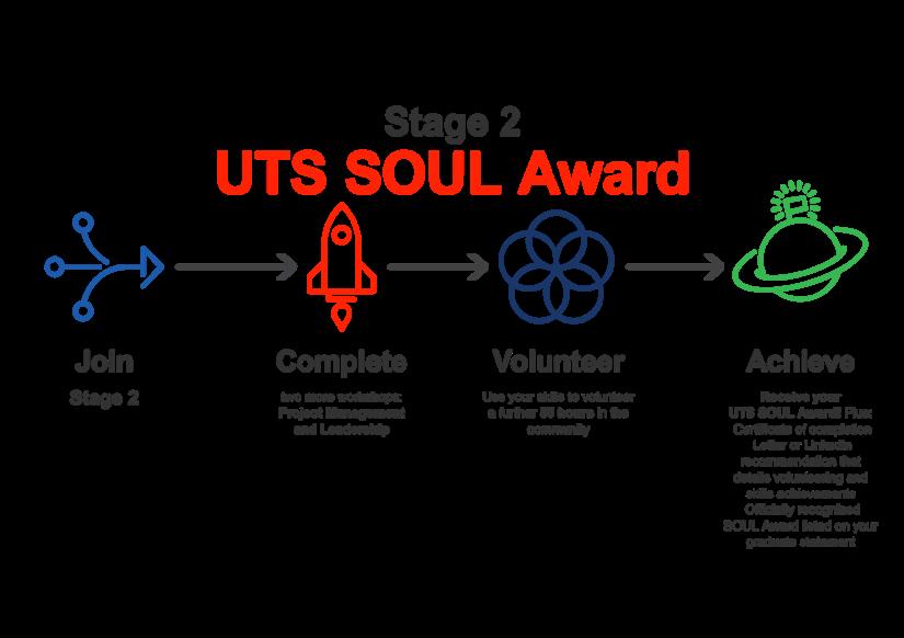 SOUL diagram (2)