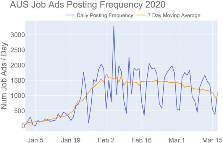 The daily posting frequency of job ads in Australia has declined since early February