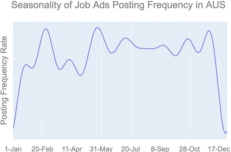 Seasonal variation in job ads posting frequency from a time-series prediction model constructed from 2014-2018