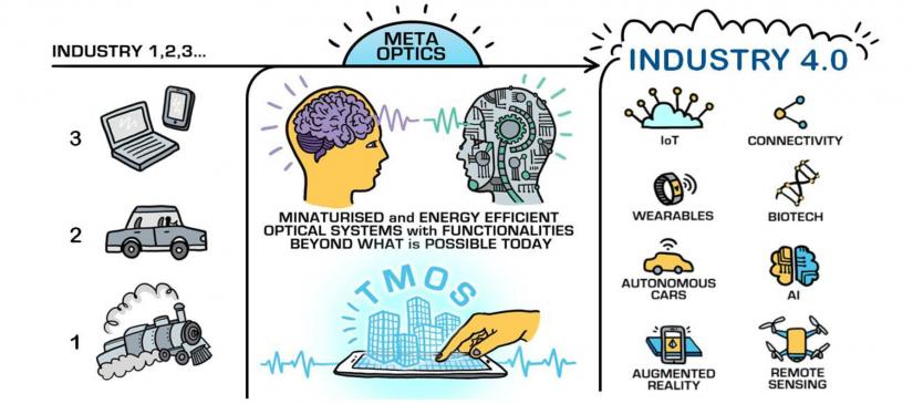 Illustration on what is metaoptics and industry 4.0