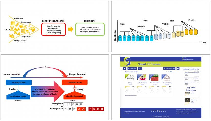 Top left: DeSI Lab's research focus areas Top right: Concept drift learning.Data arrives in streams that undergo constant and arbitrary distribution changes Bottom left: Transfer learning. Leveraging knowledge acquired from the source to domain, to improve learning efficiency or solve insufficient labelled data issues in a target domain Bottom right: Recommender systems. Providing personalised and productive experiences for the online user by processing and analysing big data sets