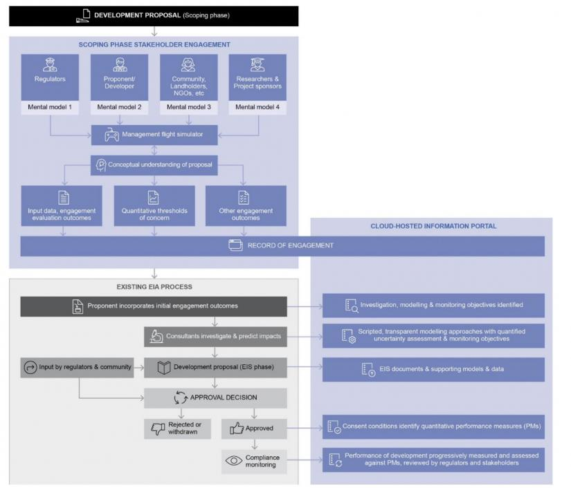 workflow for a participatory planning process