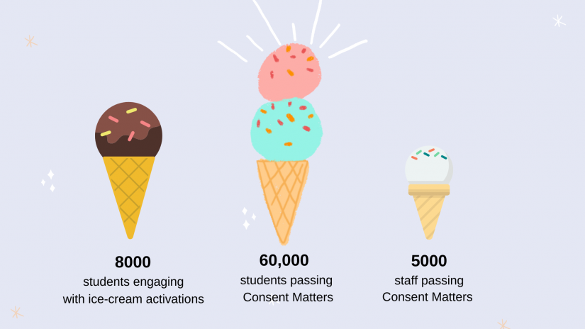 Ice-cream infograph showing that in three years, we've seen 8000 students engaging with our ice-cream activations, 60,000 students successfully passing the Consent Matters online module, and 5000 staff successfully passing the Consent Matters online module.