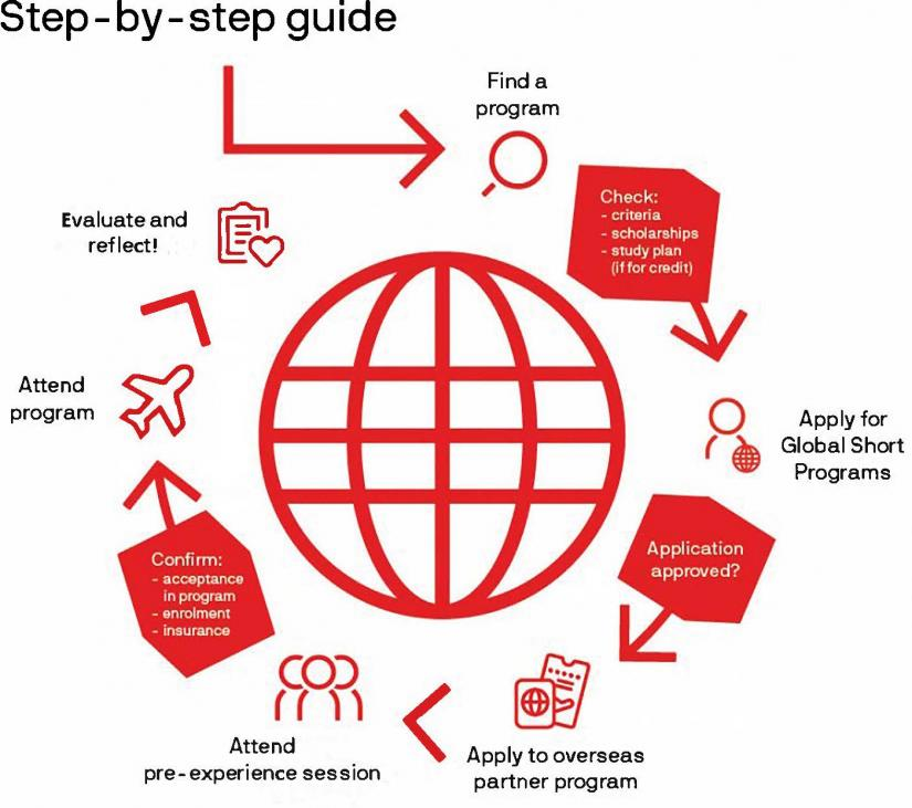 Graphic showing the steps to follow when applying for and completing a Global Short Program