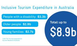 Inclusive tourism expenditure in Australian infographic