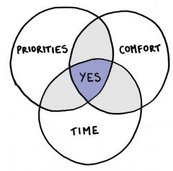 "A venn diagram with three equally overlapping circles: priorities, comfort and time. The space where all three circles intersect says ""yes""."