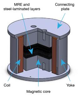 Illustration showing how the adaptive base isolator works