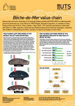 Reduced-size image of the value chain poster for the UTS Beche-de-Mer project